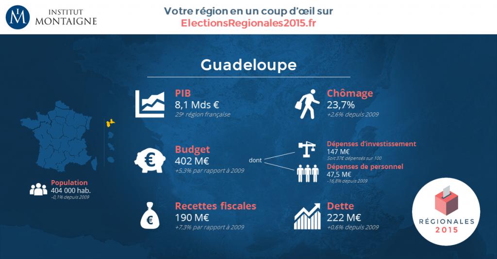 Les indicateurs économiques de la Région Guadeloupe (©Institut Montaigne/ Elections régionales2015.fr)