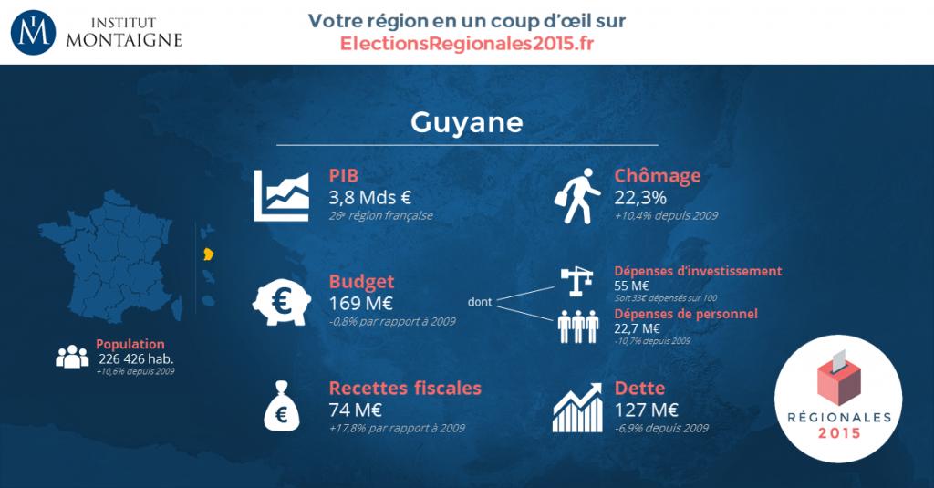 Les indicateurs économiques de la Guyane (© Institut Montaigne/ electionsrégionales2015.fr)