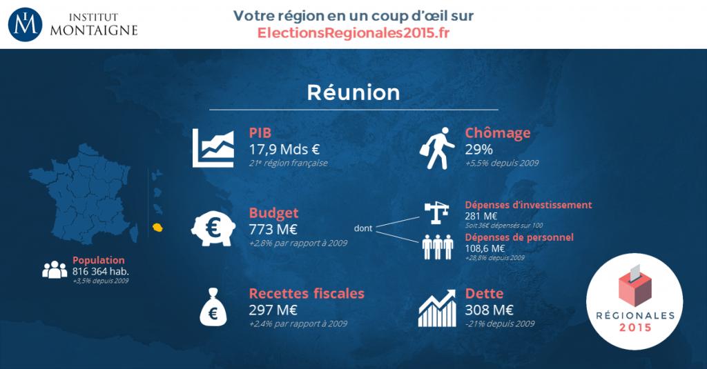 Les indicateurs économiques de la Réunion (© Institut Montaigne/ electionsrégionales2015.fr)