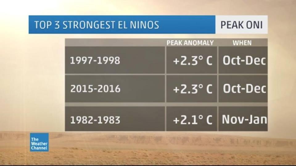 Le phénomène El Nino 2015/2016 fait partie des trois plus forts El Nino depuis 50 ans ©The Weather Channel
