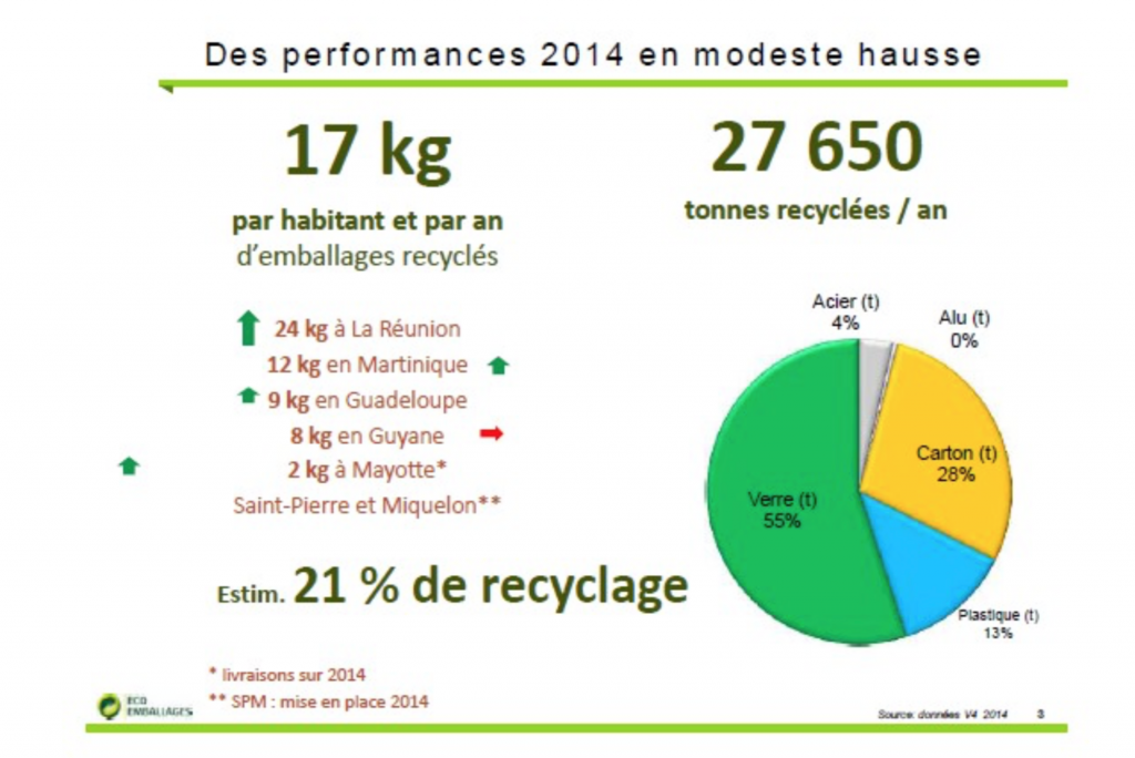 Lors de son audition, Éco-Emballages a fourni le bilan suivant du recyclage des déchets dans les collectivités ultramarines