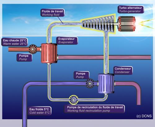 Energie Thermique des Mers (ETM) ©DCNS