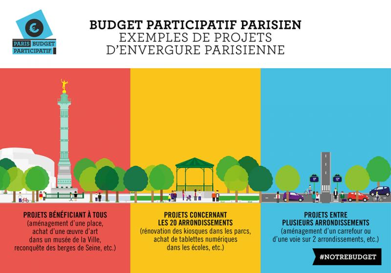 Exemple de projets du budget participatif de la Ville de Paris ©Sandrine Mazetier