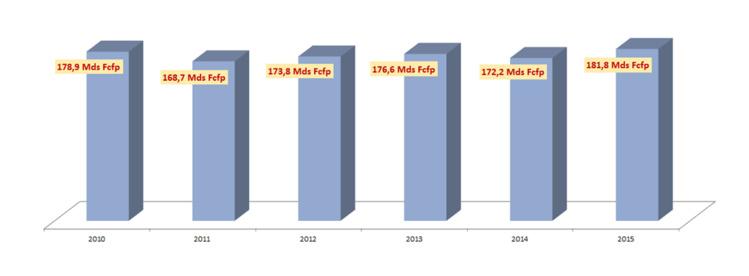 Les chiffres, en Francs Pacifique, sont à diviser par 119,33 pour avoir l'équivalent en euros