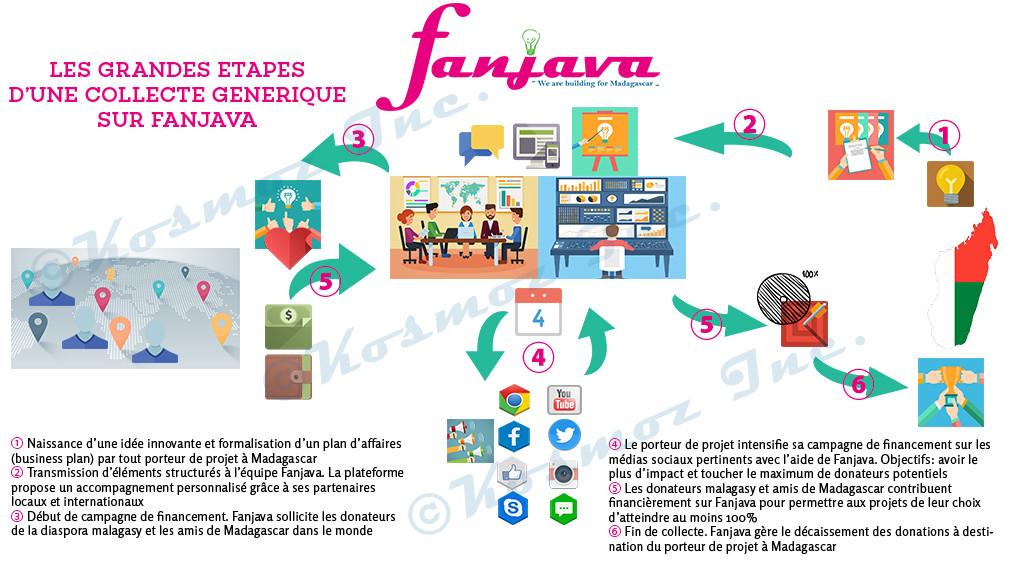 Le fonctionnement générique envisagé par Fanjava © Fanjava