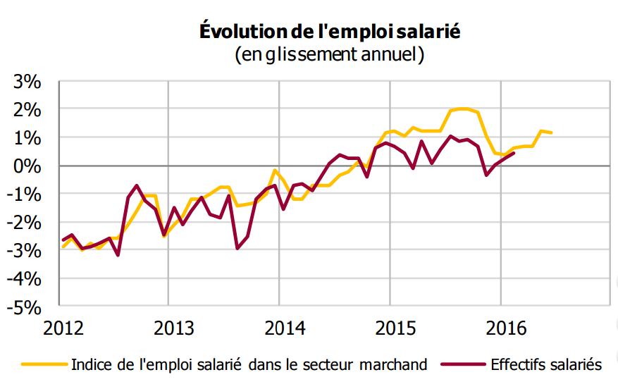 emploi-salarié