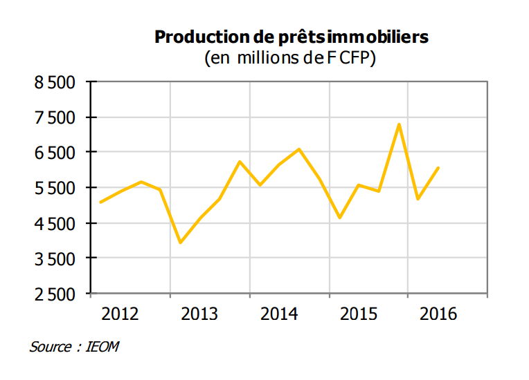 production-prêts-immobiliers