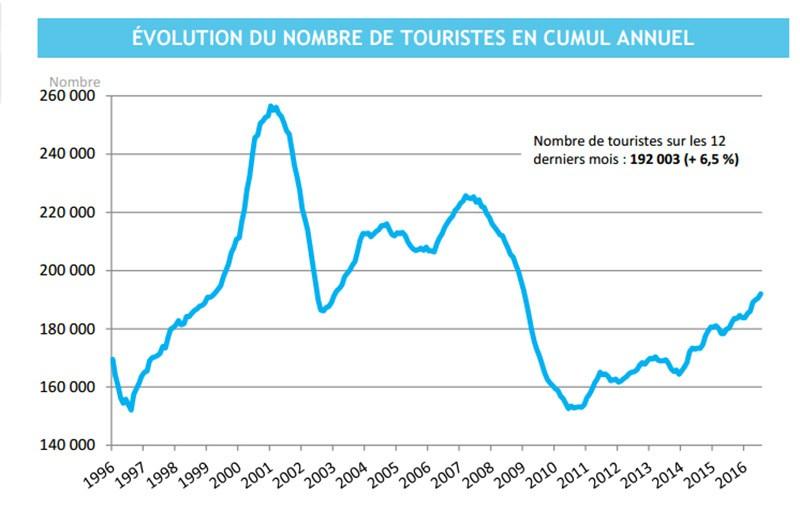Tourisme-ISPF