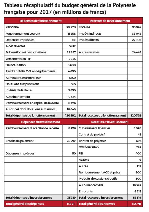 Chiffres en Fcfp. Pour convertir en euros, diviser par 119,33 ©Tahiti-infos