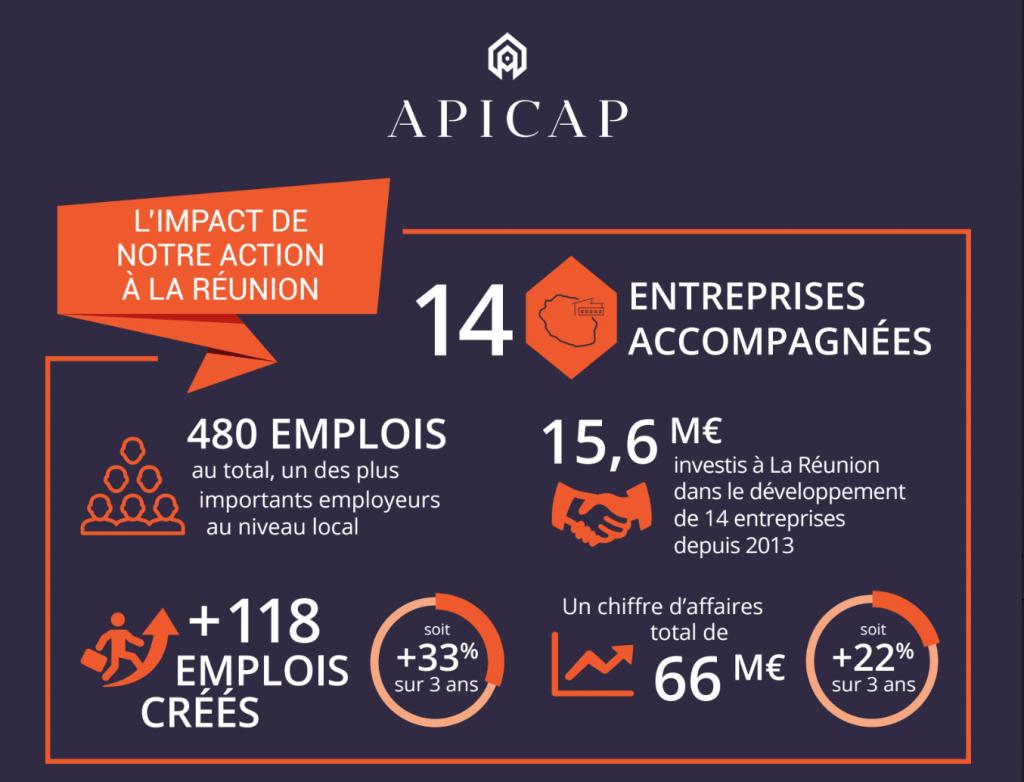 Le poids d'investissement d'APICAP à la Réunion ©DR