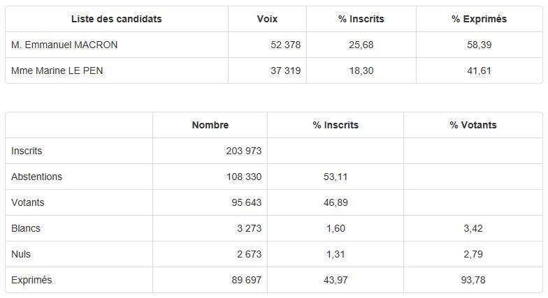 résultats-pf
