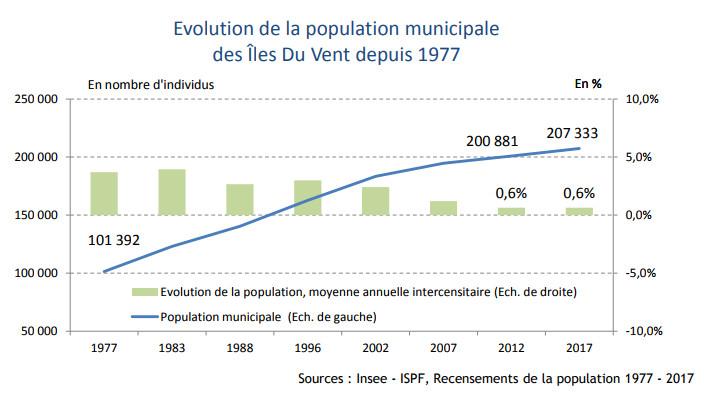 Evolution de la population dans l'archipel des Îles-Du-Vent (Tahiti et Moorea) ©ISPF