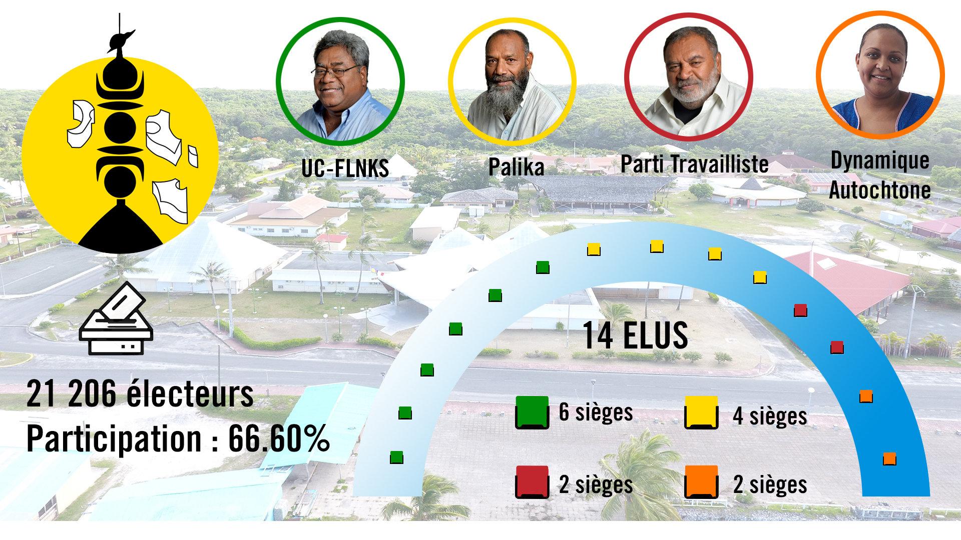 Répartition des sièges en province des Îles Loyauté ©RRB