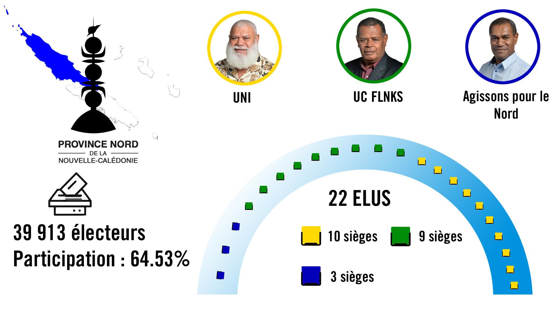 Répartition des sièges en province Nord ©RRB