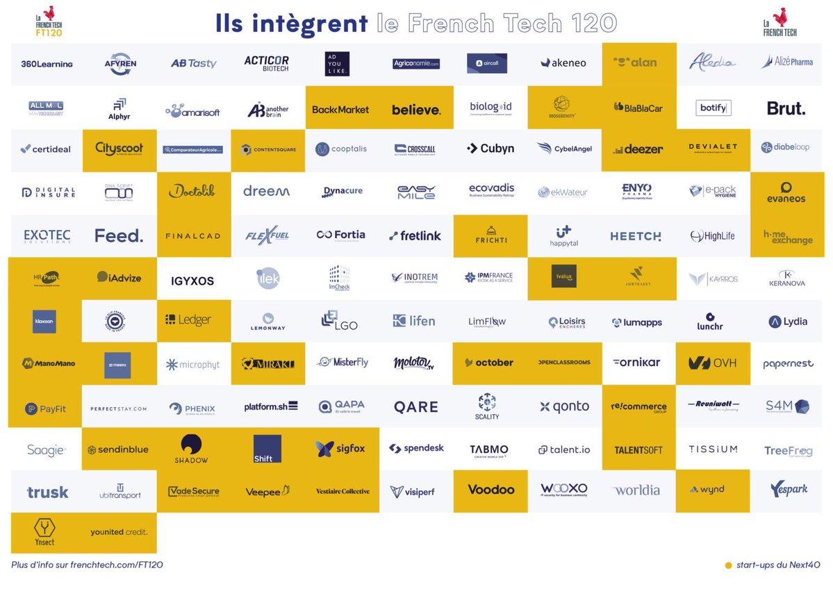 Innovation en Outre-mer : Les start-ups ultramarines All Mol Technology et Reuniwatt sélectionnées dans la  French Tech 120
