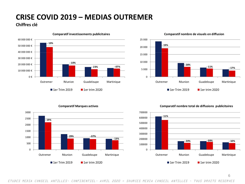 CRISE_COVID19_MEDIAS_OUTRE-MER