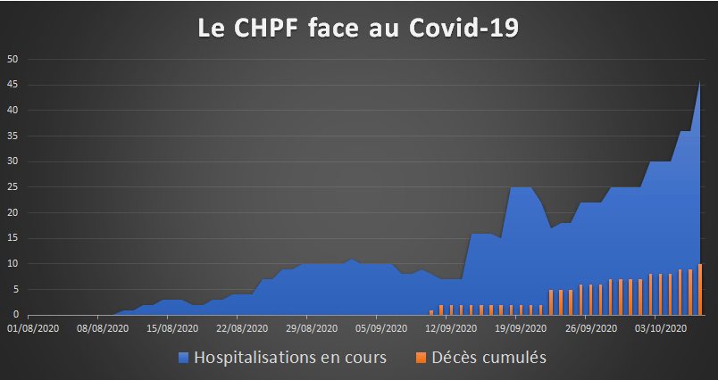 Graph-Hospi-deces